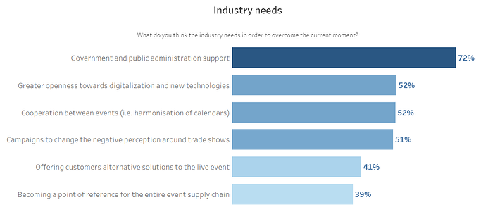 Industry-needs