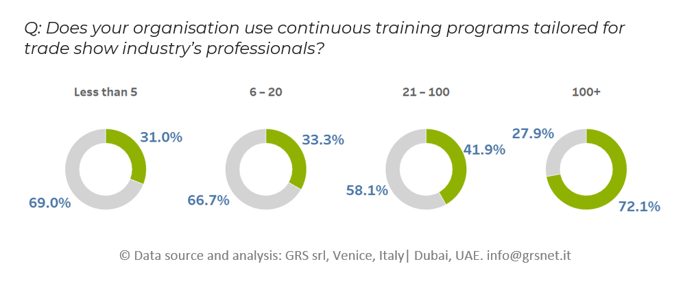 Does your organisation use continuous training programs