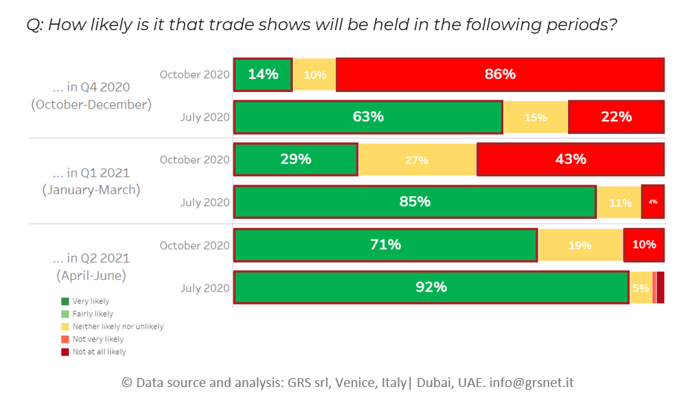 W2-How likely is that trade shows will be held in the following periods