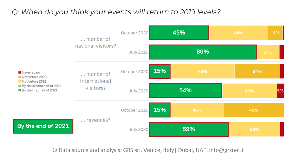 W2-When do you think your events will return tu 2019 levels