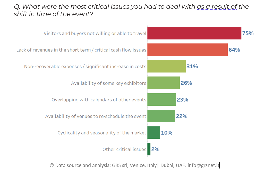What were the most relevant critical issues-shift in time of the event